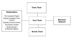 Organisational Structure of Bishop Auckland Town Team